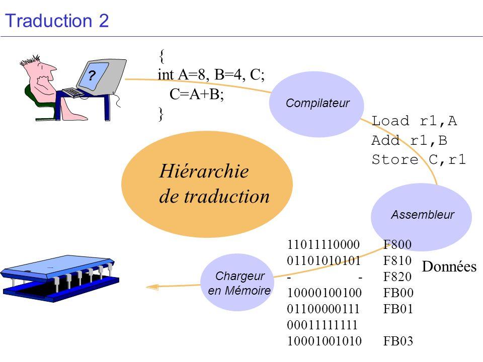 Traduction 2 Assembleur Chargeur en Mémoire Compilateur Hiérarchie de traduction ? { int A=8, B=4, C; C=A+B; } 11011110000F800 01101010101F810 - -F820