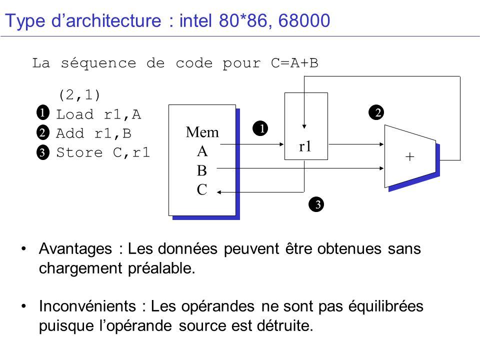 Type darchitecture : intel 80*86, 68000 (2,1) Load r1,A Add r1,B Store C,r1 La séquence de code pour C=A+B 1 2 r1 Mem A B C Mem A B C + + 1 2 3 3 Avantages : Les données peuvent être obtenues sans chargement préalable.