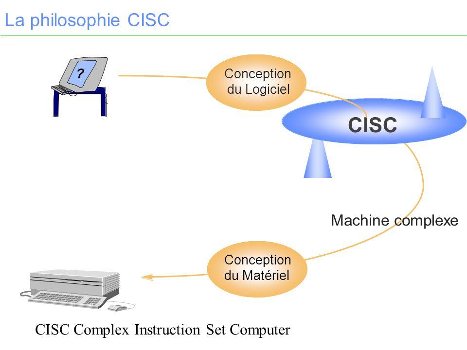 La philosophie CISC ? Conception du Matériel CISC Conception du Logiciel Machine complexe CISC Complex Instruction Set Computer