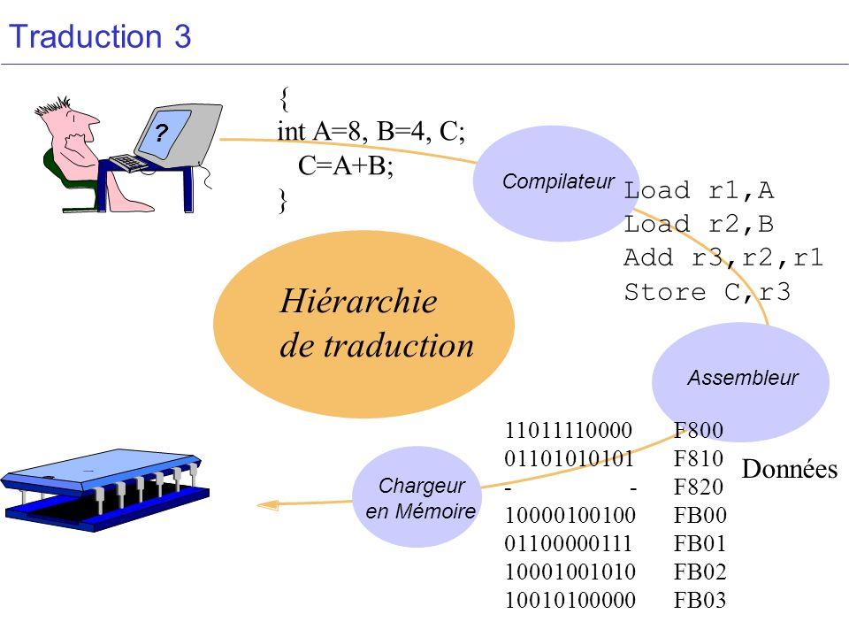 Traduction 3 Assembleur Chargeur en Mémoire Compilateur Hiérarchie de traduction ? { int A=8, B=4, C; C=A+B; } 11011110000F800 01101010101F810 - -F820