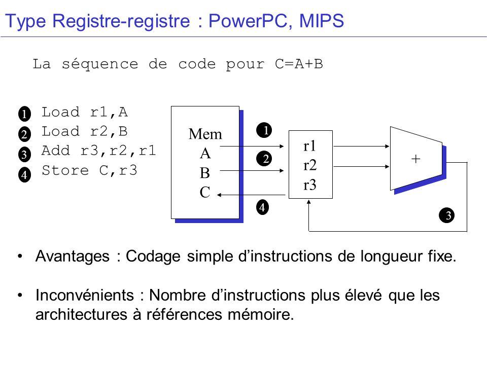 Type Registre-registre : PowerPC, MIPS (0,0) Load r1,A Load r2,B Add r3,r2,r1 Store C,r3 La séquence de code pour C=A+B 1 2 r1 r2 r3 Mem A B C Mem A B C + + 1 2 3 3 Avantages : Codage simple dinstructions de longueur fixe.