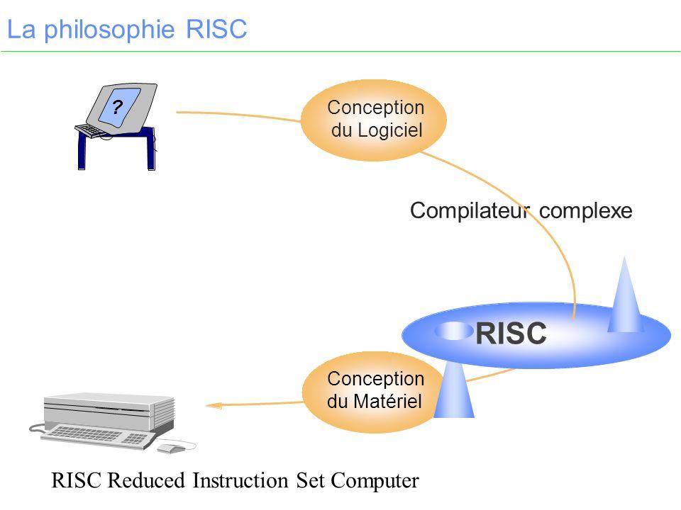 La philosophie RISC ? Conception du Matériel RISC Compilateur complexe RISC Reduced Instruction Set Computer Conception du Logiciel