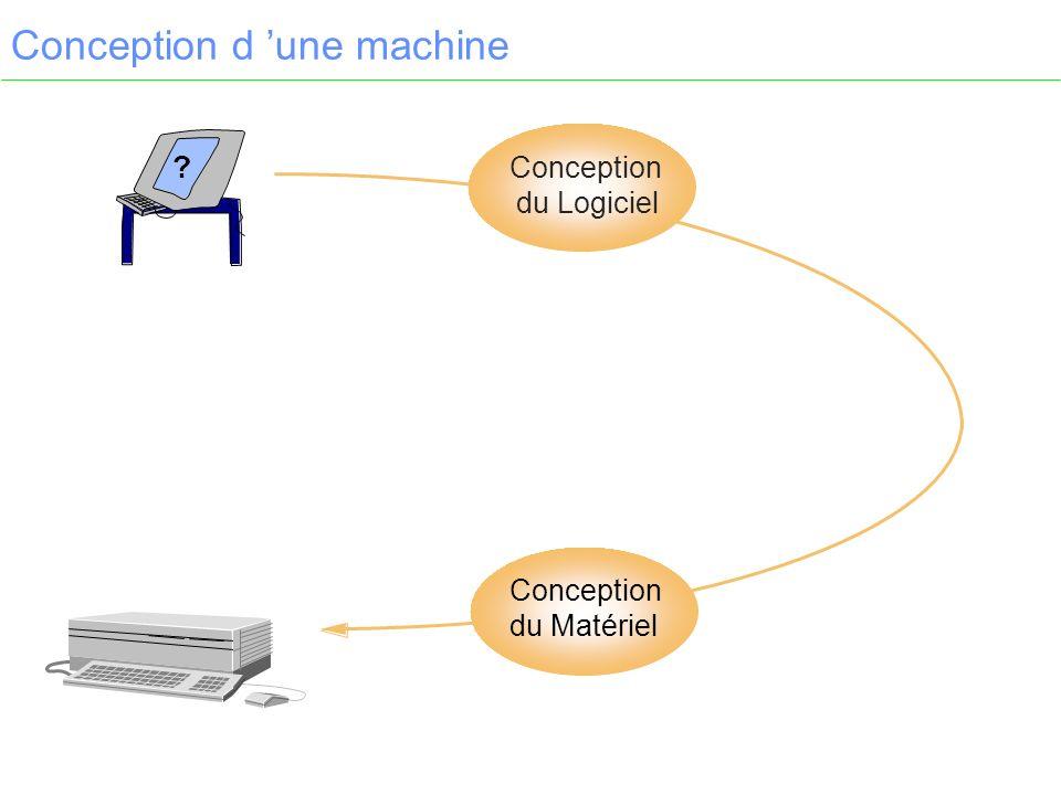 Conception d une machine ? Conception du Matériel Conception du Logiciel