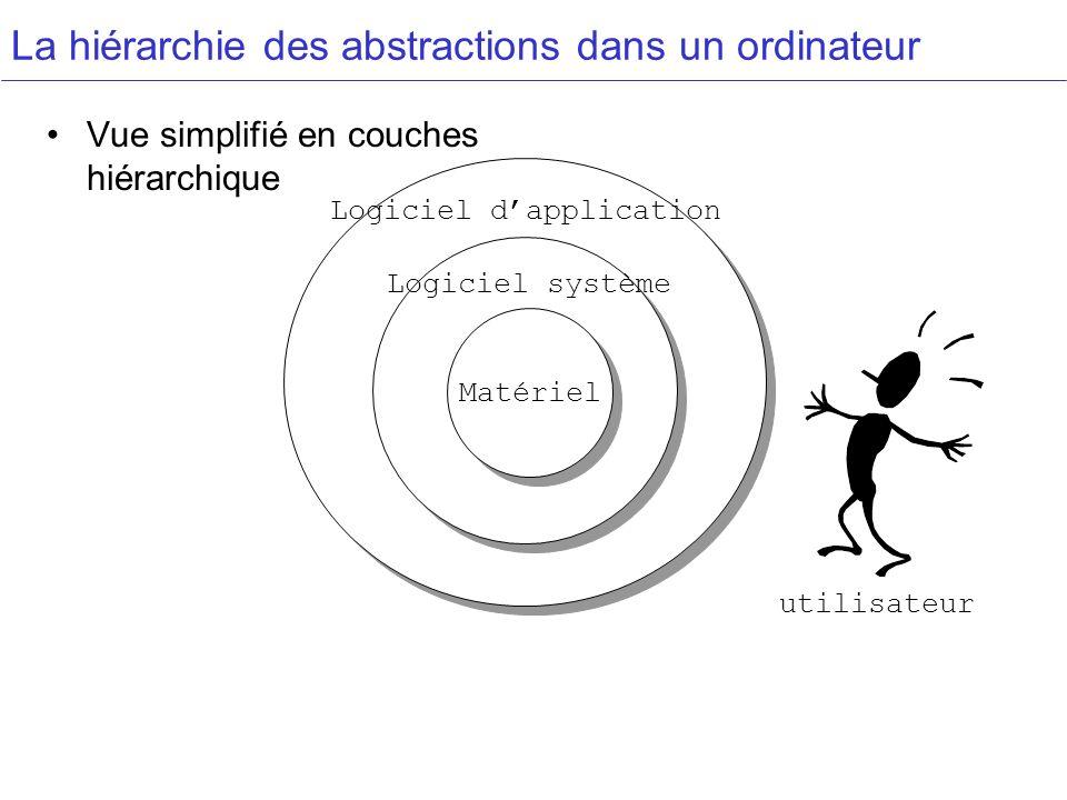Matériel La hiérarchie des abstractions dans un ordinateur Vue simplifié en couches hiérarchique Logiciel système Logiciel dapplication utilisateur