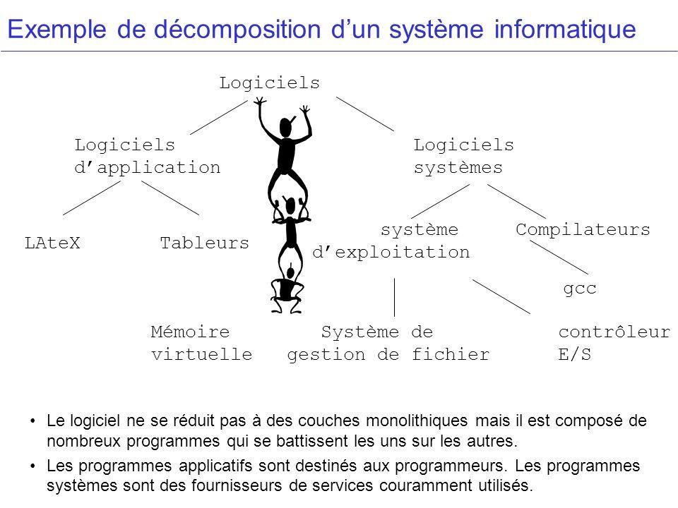 Exemple de décomposition dun système informatique Logiciels Logiciels dapplicationsystèmes LAteX Tableurs système Compilateurs dexploitation gcc Mémoi