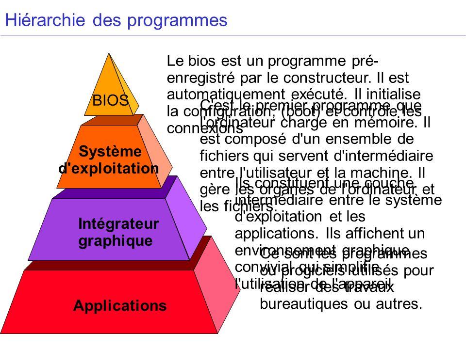 Hiérarchie des programmes BIOS Système d'exploitation Intégrateur graphique Applications Le bios est un programme pré- enregistré par le constructeur.