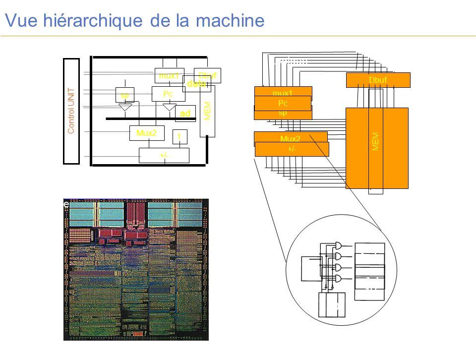 Vue hiérarchique de la machine Dbuf mux1 sp Pc Mux2 +/- MEM mux1Dbuf sp Pc MEM Mux2 +/- 1 Control UNIT ad data ComportementalStructurel Logique Physique E a b S2 S3 S4 S1