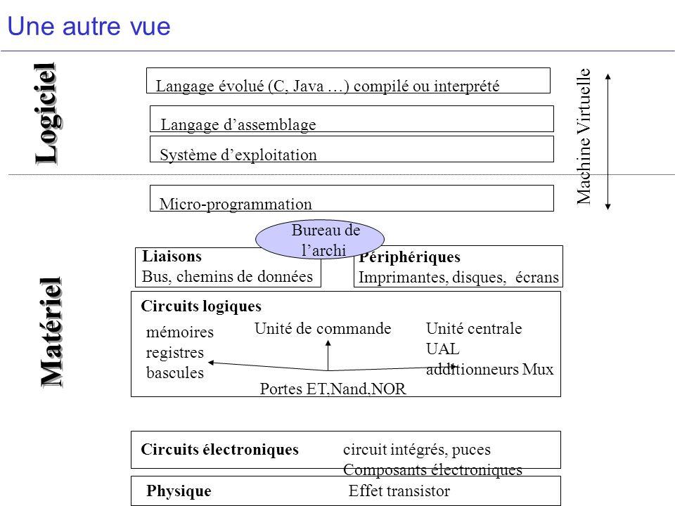 Logiciel Matériel Langage dassemblageSystème dexploitation Langage évolué (C, Java …) compilé ou interprété Micro-programmation Liaisons Bus, chemins