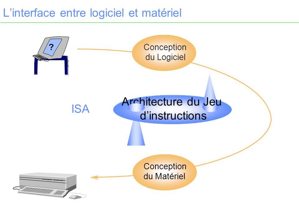 Linterface entre logiciel et matériel ? Architecture du Jeu dinstructions Conception du Matériel Conception du Logiciel ISA