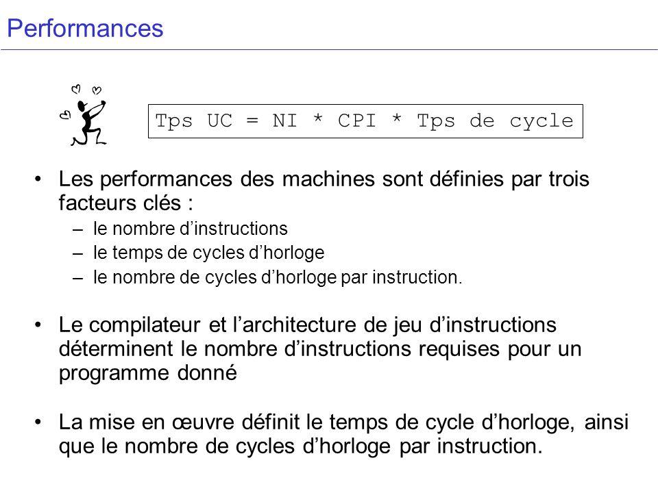 Performances Les performances des machines sont définies par trois facteurs clés : –le nombre dinstructions –le temps de cycles dhorloge –le nombre de cycles dhorloge par instruction.