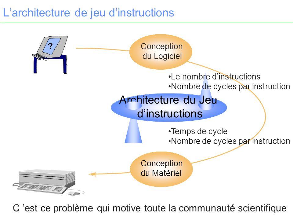 Larchitecture de jeu dinstructions .