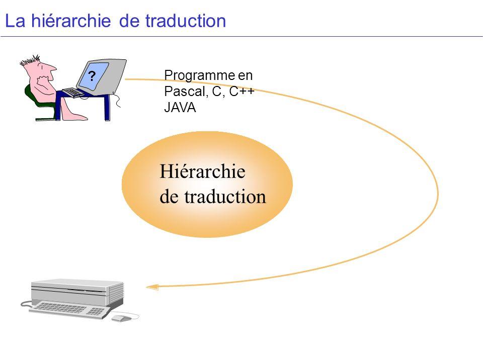 La hiérarchie de traduction Hiérarchie de traduction ? Programme en Pascal, C, C++ JAVA