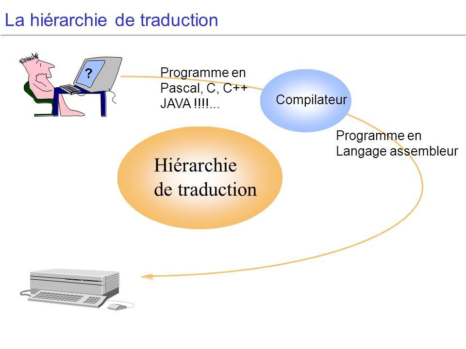 La hiérarchie de traduction Compilateur Hiérarchie de traduction ? Programme en Langage assembleur Programme en Pascal, C, C++ JAVA !!!!...
