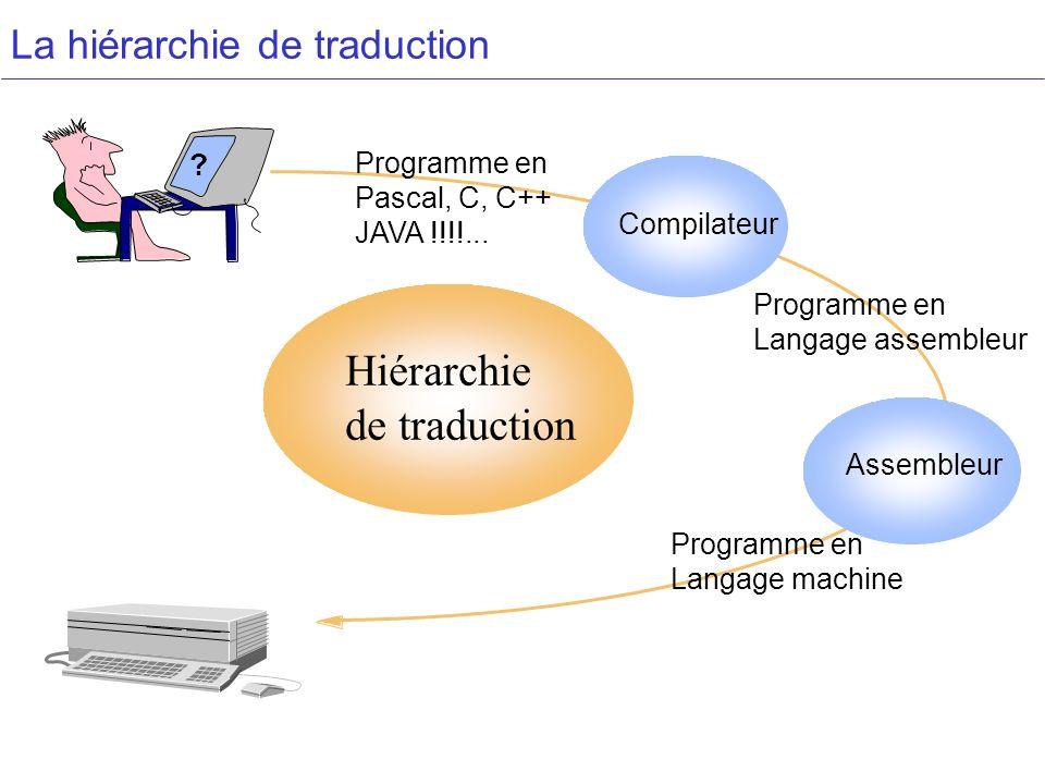 La hiérarchie de traduction Assembleur Compilateur Hiérarchie de traduction ? Programme en Langage machine Programme en Langage assembleur Programme e
