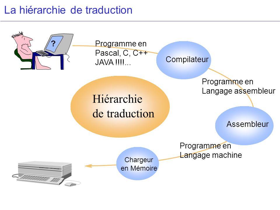 La hiérarchie de traduction Assembleur Chargeur en Mémoire Compilateur Hiérarchie de traduction ? Programme en Langage machine Programme en Langage as