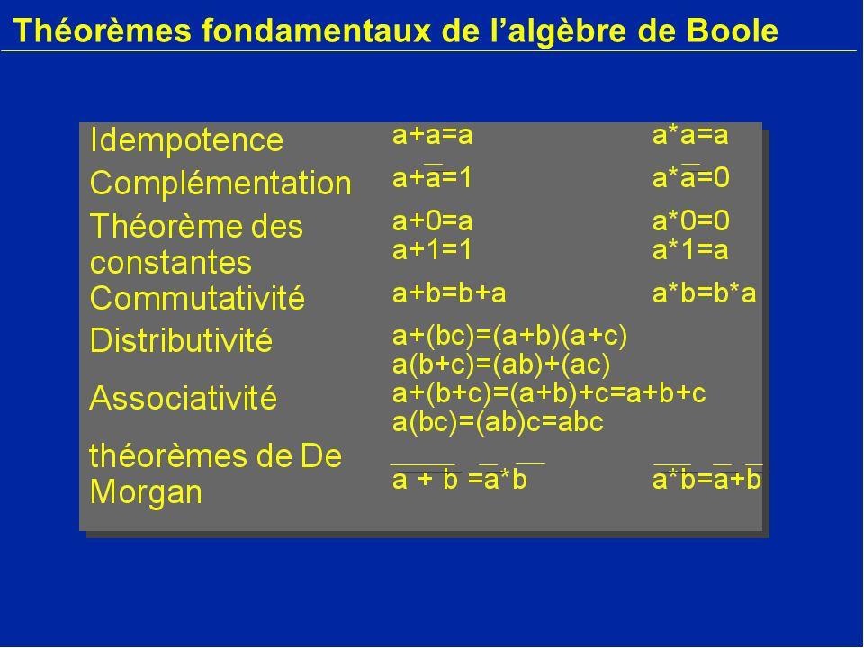 Théorèmes fondamentaux de lalgèbre de Boole