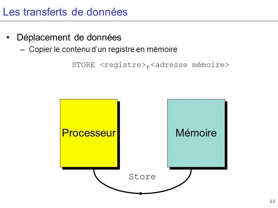 13 Les transferts de données Déplacement de données –Copier le contenu dun registre en mémoire STORE, Processeur Mémoire Store