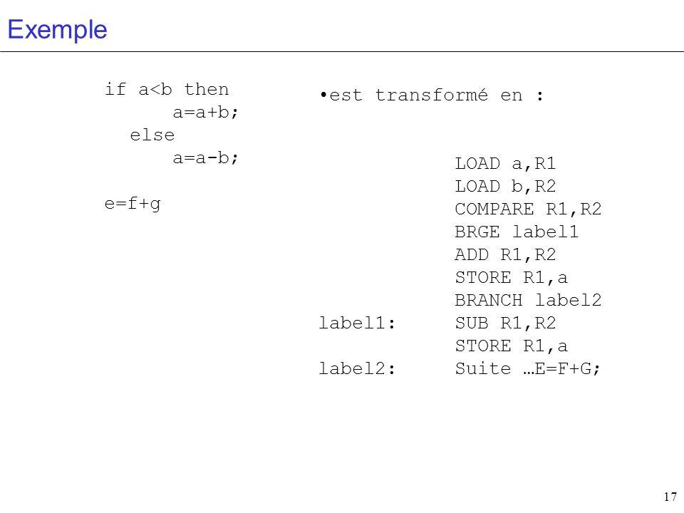 17 Exemple if a<b then a=a+b; else a=a-b; e=f+g est transformé en : LOAD a,R1 LOAD b,R2 COMPARE R1,R2 BRGE label1 ADD R1,R2 STORE R1,a BRANCH label2 l
