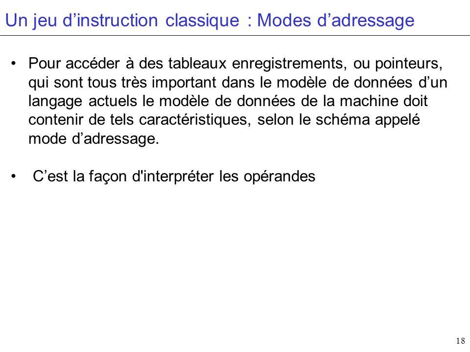 18 Un jeu dinstruction classique : Modes dadressage Pour accéder à des tableaux enregistrements, ou pointeurs, qui sont tous très important dans le mo