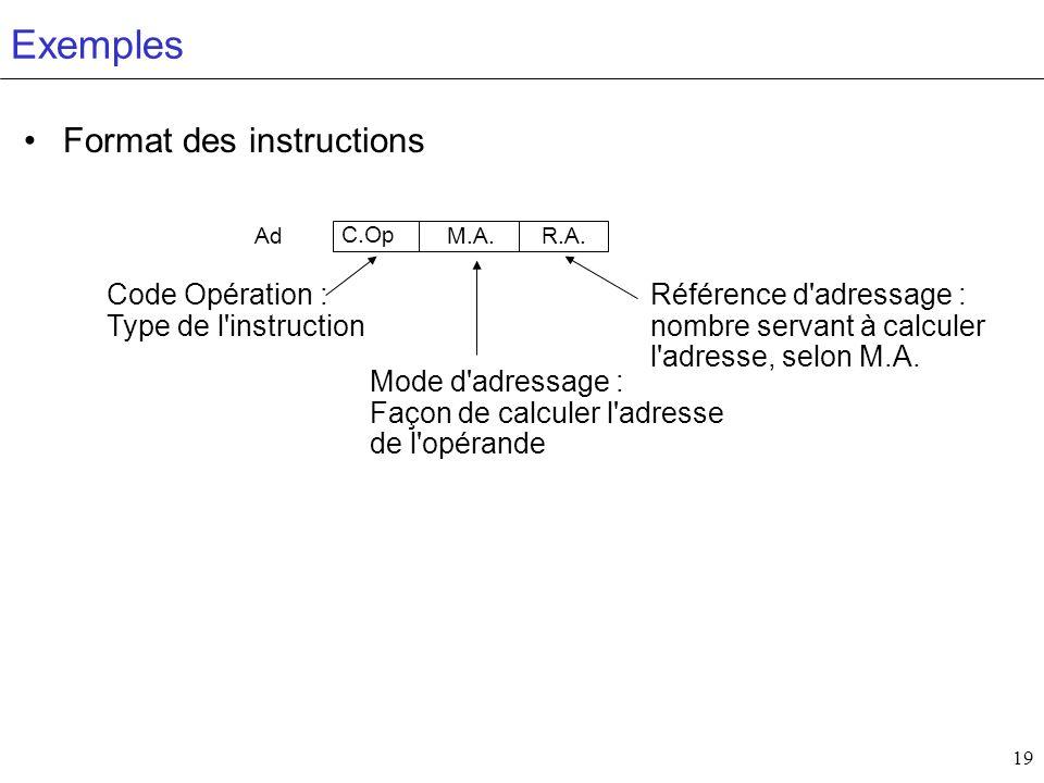 19 Exemples C.Op M.A.R.A. Code Opération : Type de l'instruction Mode d'adressage : Façon de calculer l'adresse de l'opérande Référence d'adressage :