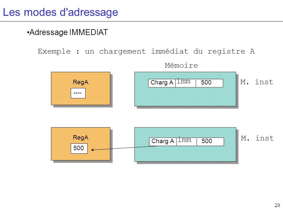 20 Les modes d'adressage Adressage IMMEDIAT Charg A 500 RegA ---- RegA 500 Exemple : un chargement immédiat du registre A Mémoire M. inst imm Charg A