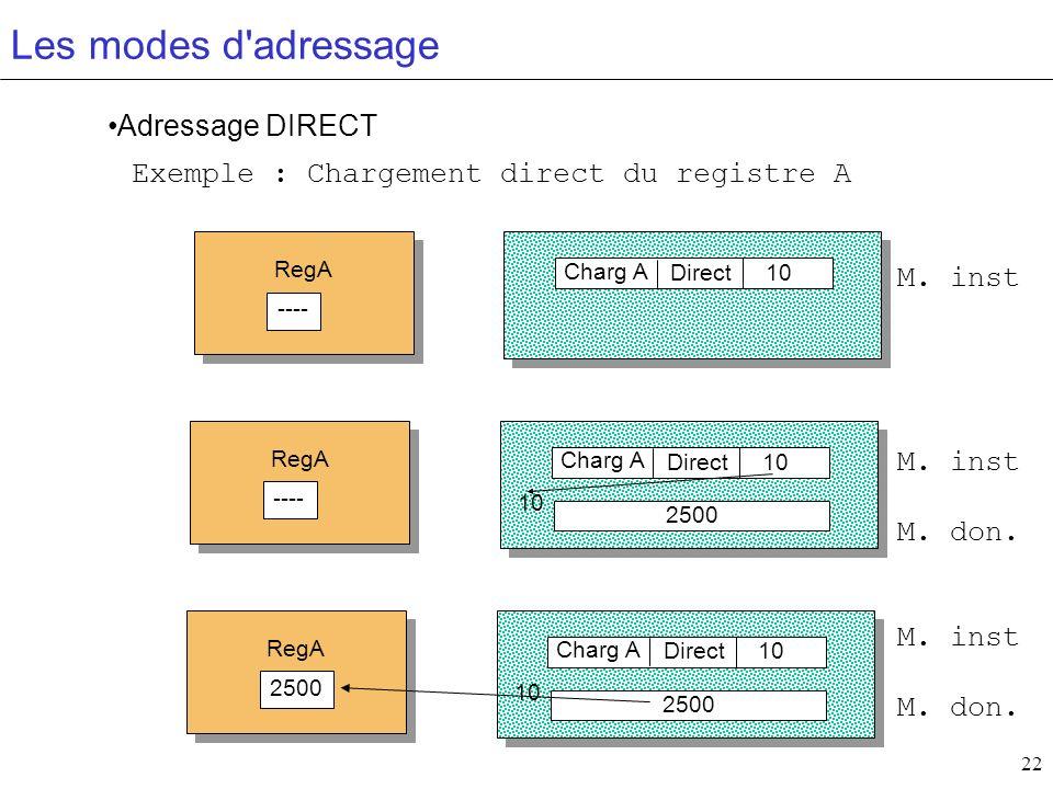22 Les modes d'adressage Adressage DIRECT Exemple : Chargement direct du registre A Charg A Direct10 RegA ---- M. inst Charg A Direct10 2500 10 RegA -