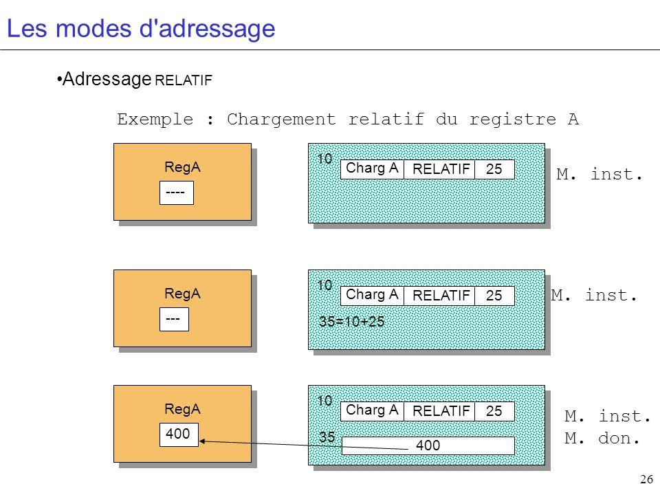 26 Les modes d'adressage Adressage RELATIF Charg A RELATIF RegA ---- 25 10 Exemple : Chargement relatif du registre A Charg A RELATIF RegA --- 25 10 3