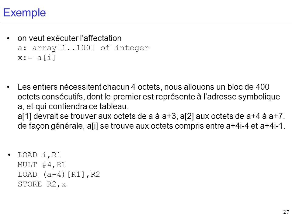 27 Exemple on veut exécuter laffectation a: array[1..100] of integer x:= a[i] Les entiers nécessitent chacun 4 octets, nous allouons un bloc de 400 oc