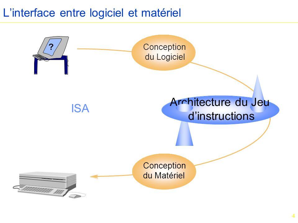 4 Linterface entre logiciel et matériel ? Architecture du Jeu dinstructions Conception du Matériel Conception du Logiciel ISA