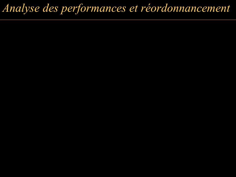 Analyse des performances et réordonnancement