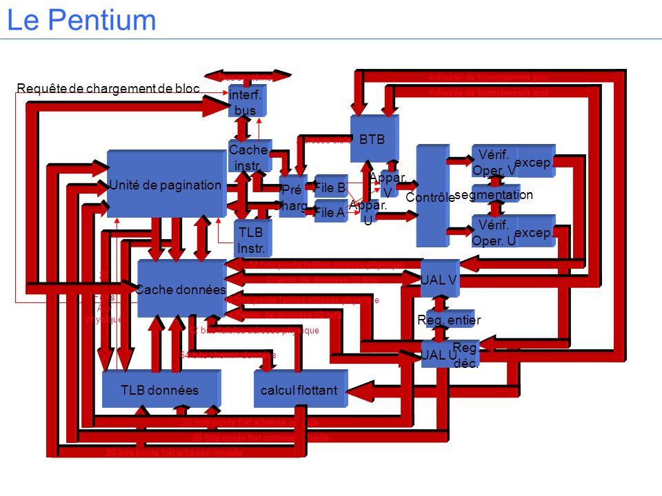 Le Pentium Cache instr. Cache données TLB donnéescalcul flottant interf. bus Pré Charg. File B File A BTB Reg. entier Contrôle Vérif. Oper. V Vérif. O