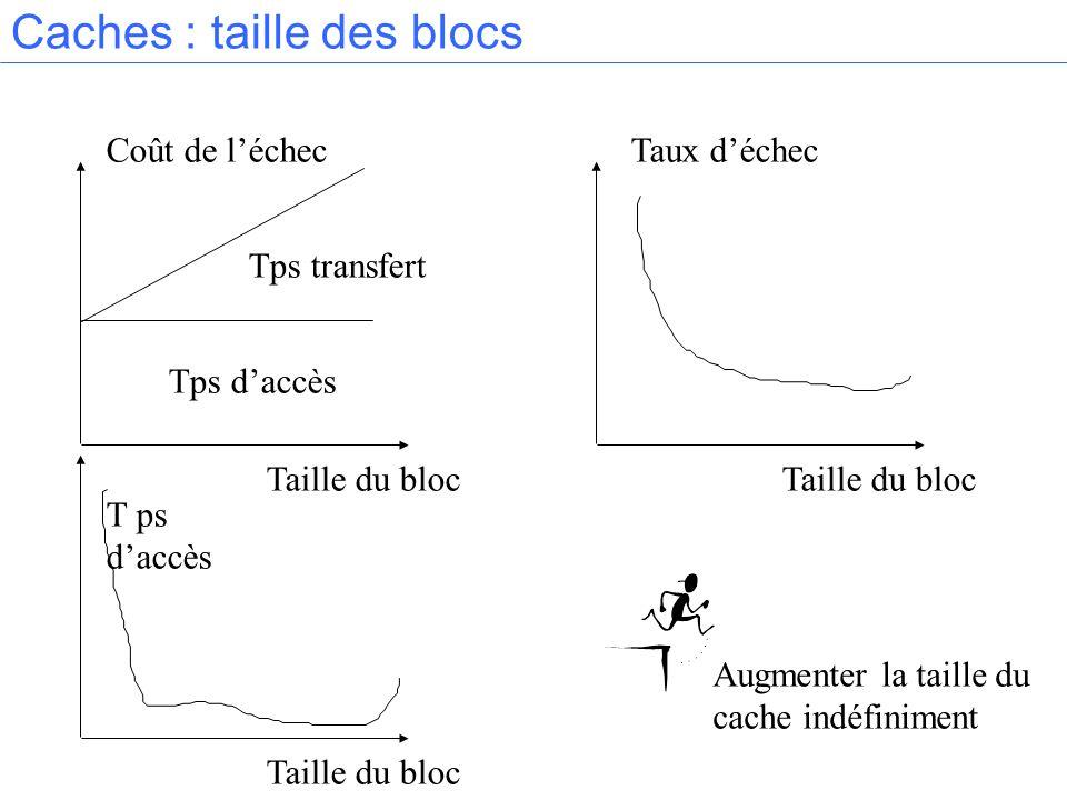 Caches : taille des blocs Coût de léchec Tps transfert Tps daccès Taille du bloc Taux déchec T ps daccès Augmenter la taille du cache indéfiniment