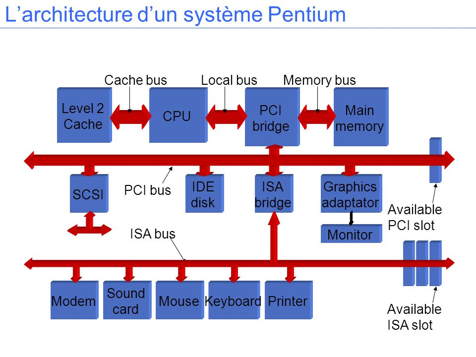 Larchitecture dun système Pentium Level 2 Cache CPU PCI bridge Main memory SCSI ISA bridge Graphics adaptator Monitor IDE disk ModemMousePrinterKeyboa