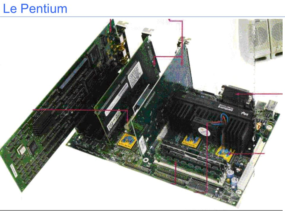 CPU Mémoire principale Mémoire principale Stockage Secondaire Stockage Secondaire Périphérique E/S Périphérique E/S Un regard sur un ordinateur classique Bus Unité de contrôle Registres Unité Arithmétique et Logique