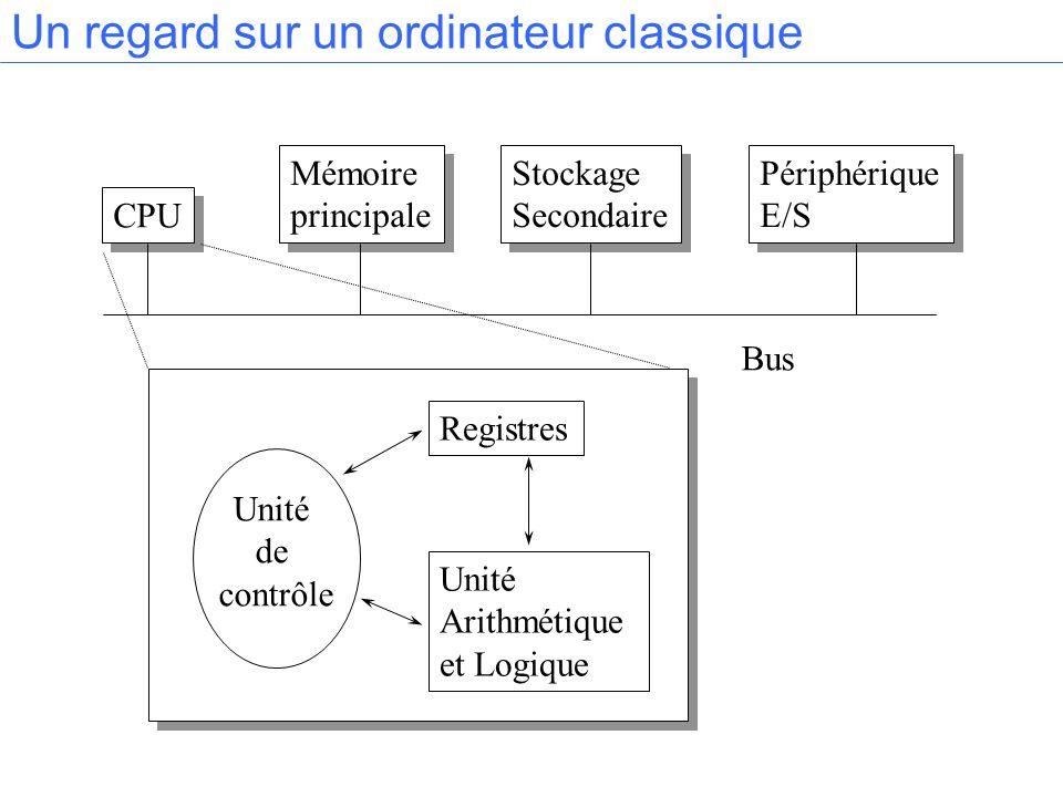 CPU Mémoire principale Mémoire principale Stockage Secondaire Stockage Secondaire Périphérique E/S Périphérique E/S Un regard sur un ordinateur classi