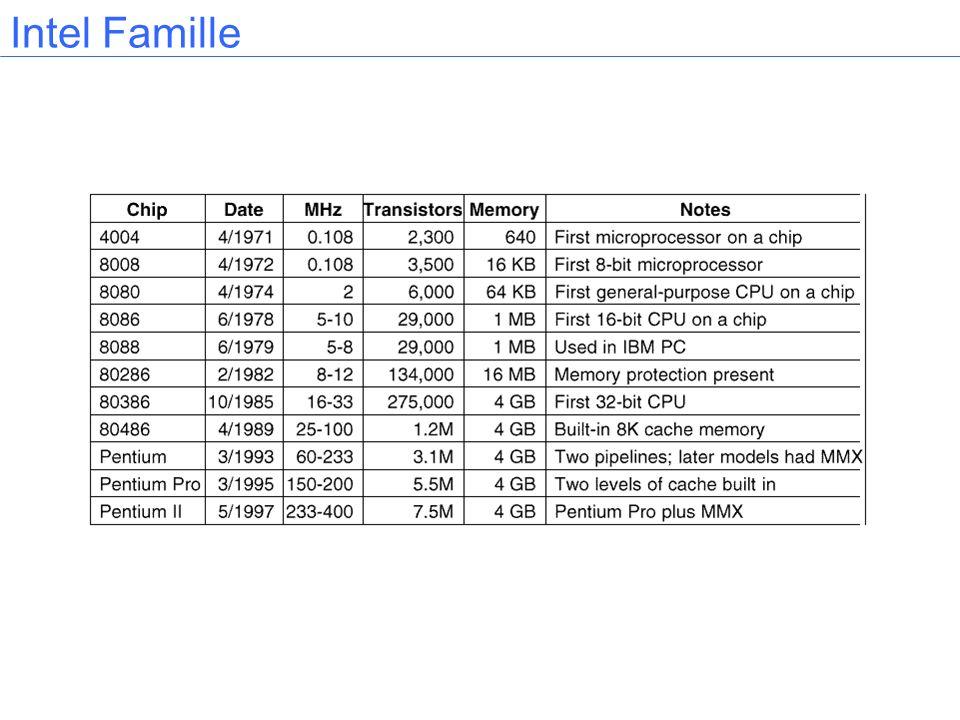 Intel Famille
