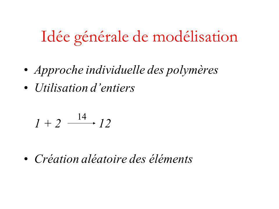 Approche individuelle des polymères Utilisation dentiers 1 + 2 12 Création aléatoire des éléments Idée générale de modélisation 14