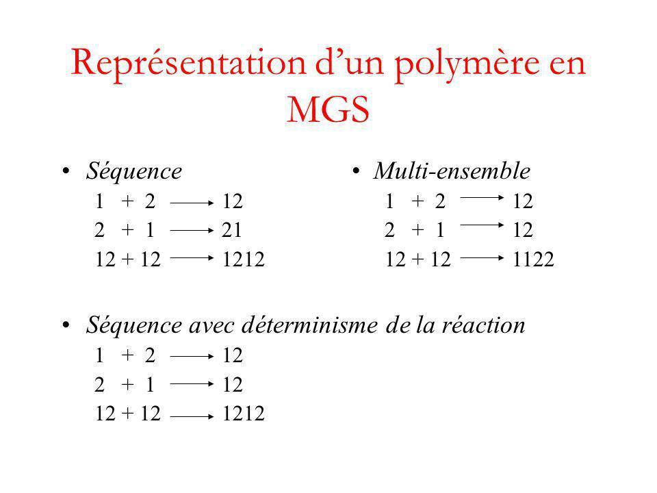 Séquence 1 + 2 12 2 + 1 21 12 + 12 1212 Séquence avec déterminisme de la réaction 1 + 2 12 2 + 1 12 12 + 12 1212 Représentation dun polymère en MGS Multi-ensemble 1 + 2 12 2 + 1 12 12 + 12 1122