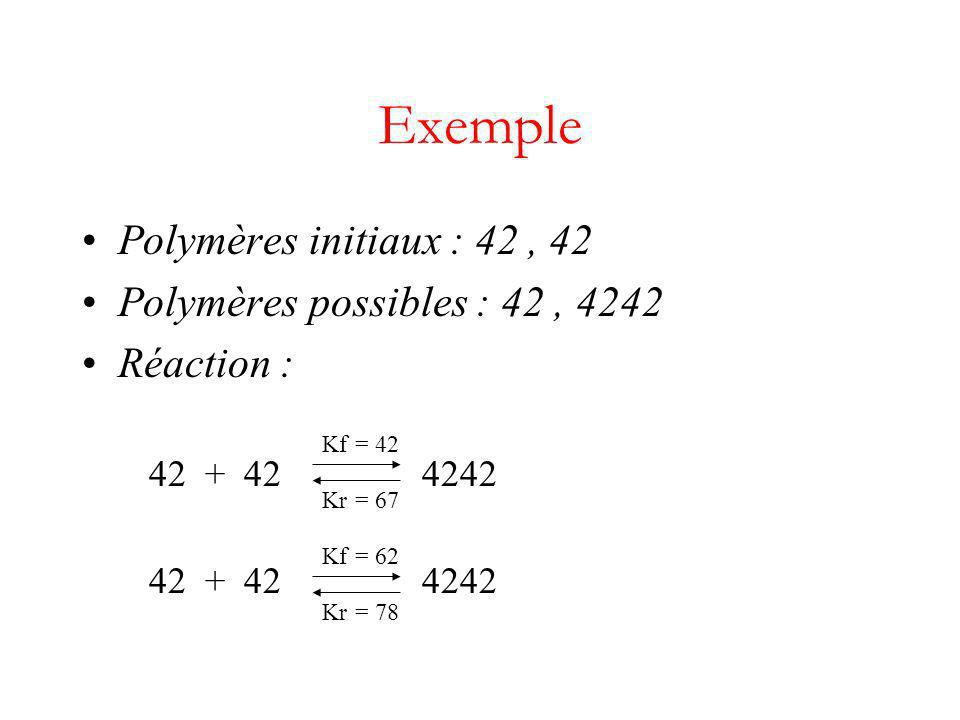 Polymères initiaux : 42, 42 Polymères possibles : 42, 4242 Réaction : 42 + 42 4242 Exemple Kf = 42 Kr = 67 Kf = 62 Kr = 78