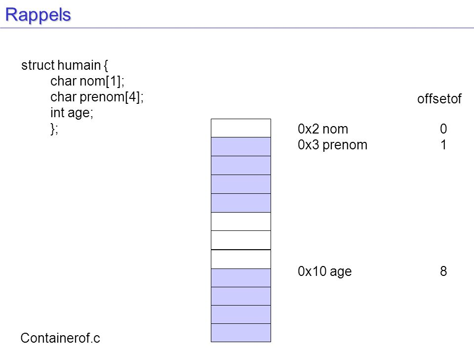 Rappels struct humain { char nom[1]; char prenom[4]; int age; }; 0x2 nom0 0x3 prenom1 0x10 age8 Containerof.c offsetof