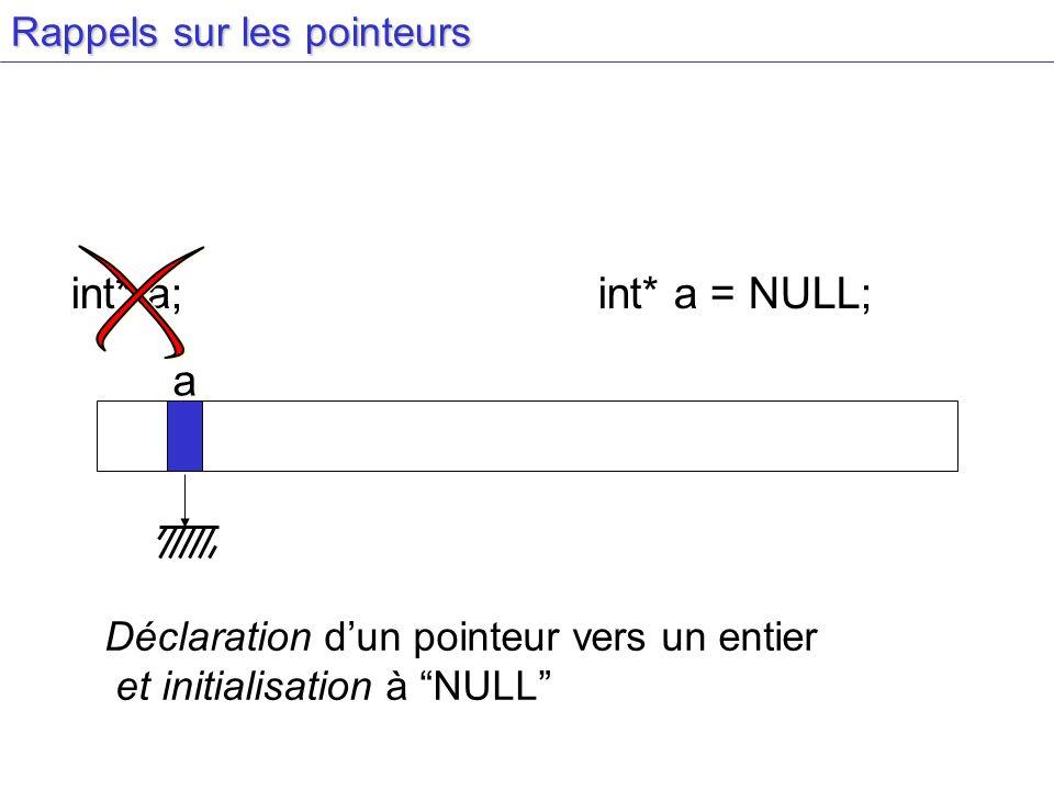 Insertion en tête prev next list_head prev next list_head prev next list_head prev next list_head new