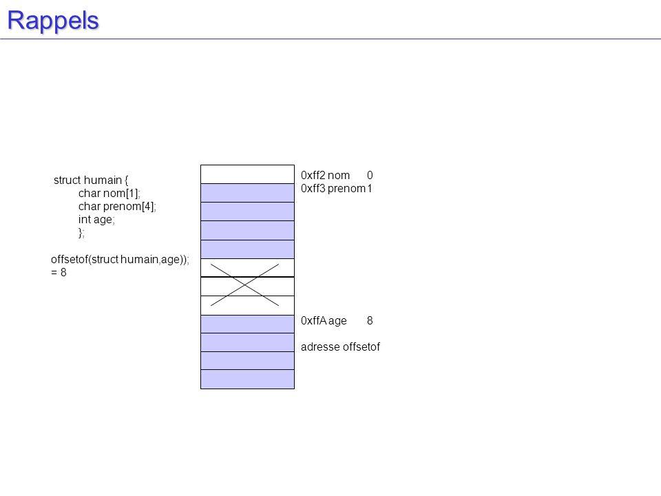 Rappels struct humain { char nom[1]; char prenom[4]; int age; }; offsetof(struct humain,age)); = 8 0xff2 nom0 0xff3 prenom1 0xffA age8 adresse offsetof