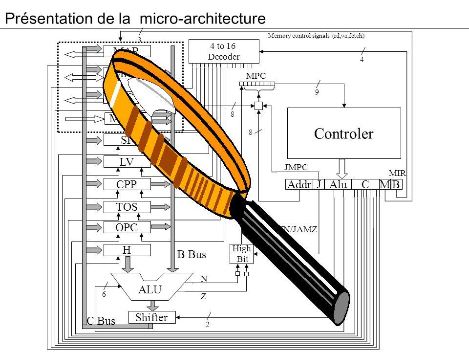 Présentation du micro-contrôleur 3 MAR MDR PC MBR SP LV CPP TOS OPC H Addr Alu JM 4 to 16 Decoder High Bit C B Controler MPC ALU 4 9 8 2 2 6 8 B Bus C Bus Memory control signals (rd,wr,fetch) N Z MIR JMPC JAMN/JAMZ Shifter