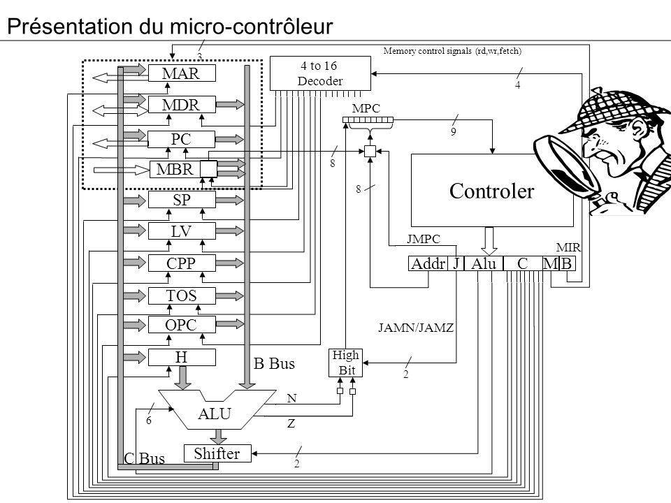 Présentation du micro-contrôleur 3 MAR MDR PC MBR SP LV CPP TOS OPC H Addr Alu JM 4 to 16 Decoder High Bit C B Controler MPC ALU 4 9 8 2 2 6 8 B Bus C