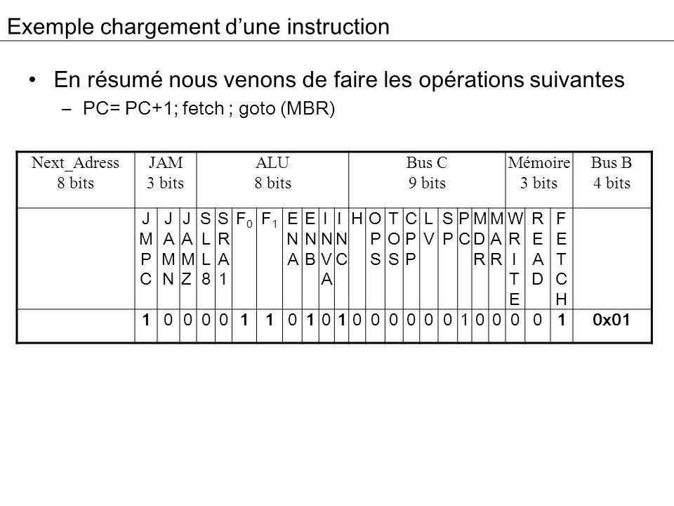 Exemple chargement dune instruction En résumé nous venons de faire les opérations suivantes –PC= PC+1; fetch ; goto (MBR) Next_Adress 8 bits JAM 3 bit