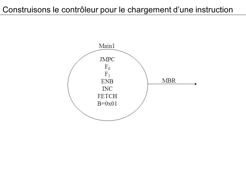 Construisons le contrôleur pour le chargement dune instruction JMPC F 0 F 1 ENB INC FETCH B=0x01 Main1 MBR