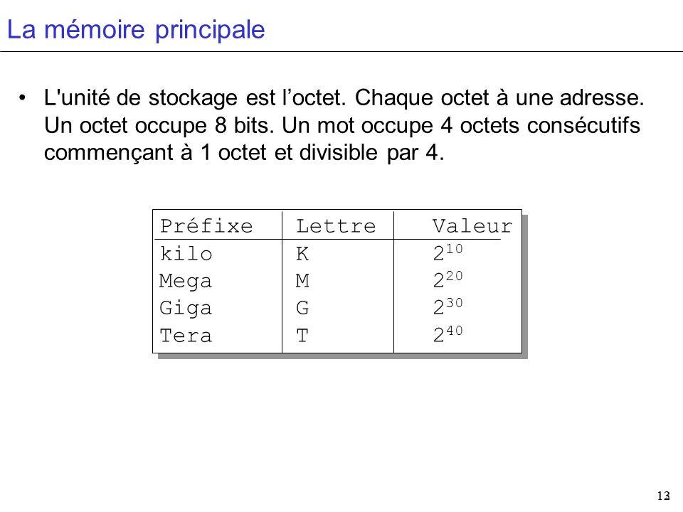 13 12 PréfixeLettreValeur kiloK2 10 MegaM2 20 GigaG2 30 TeraT2 40 PréfixeLettreValeur kiloK2 10 MegaM2 20 GigaG2 30 TeraT2 40 La mémoire principale L'