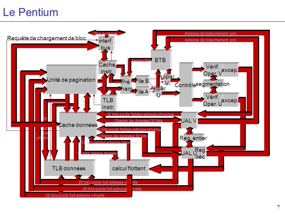 7 Le Pentium Cache instr. Cache données TLB donnéescalcul flottant interf. bus Pré Charg. File B File A BTB Reg. entier Contrôle Vérif. Oper. V Vérif.