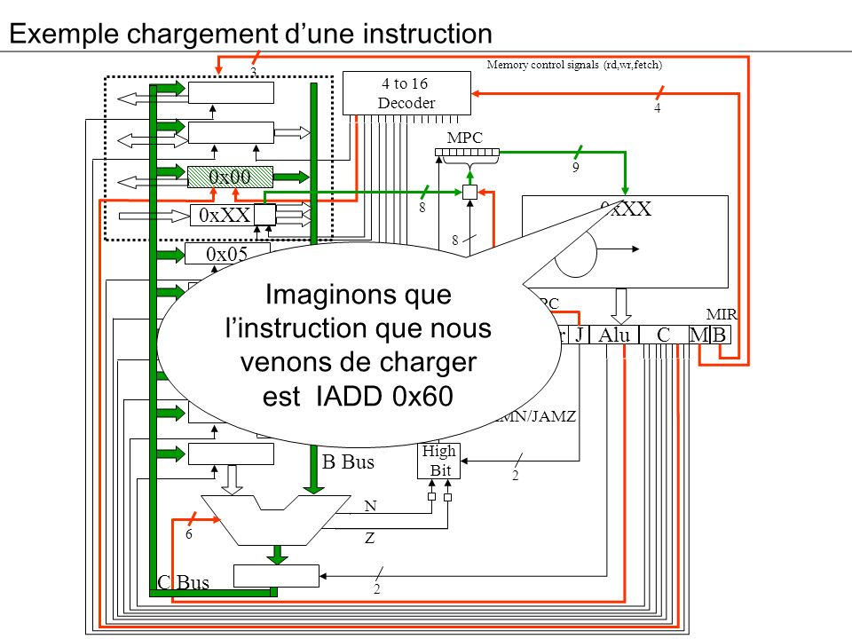 Exemple chargement dune instruction 3 0x00 0xXX 0x05 0x00 0x04 Addr Alu JM 4 to 16 Decoder High Bit C B MPC 4 9 8 2 2 6 8 B Bus C Bus Memory control s
