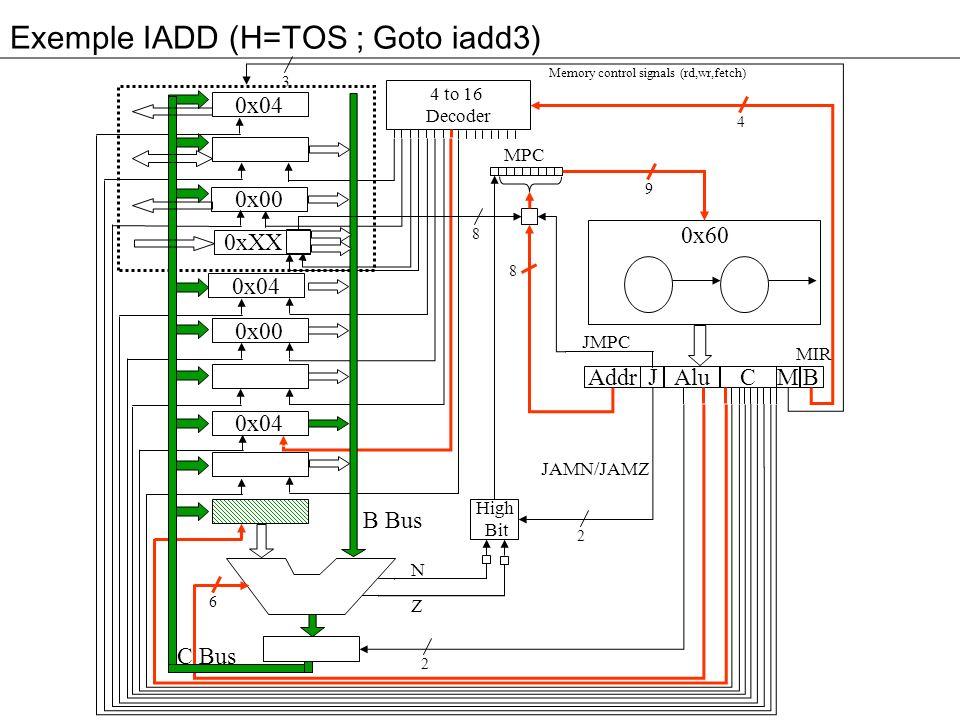 Exemple IADD (H=TOS ; Goto iadd3) 3 0x04 0x00 0xXX 0x04 0x00 0x04 Addr Alu JM 4 to 16 Decoder High Bit C B MPC 4 9 8 2 2 6 8 B Bus C Bus Memory control signals (rd,wr,fetch) N Z MIR JMPC JAMN/JAMZ 0x60